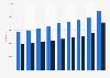 Number of users of type 2 diabetes drugs in Norway 2013-2017, by gender