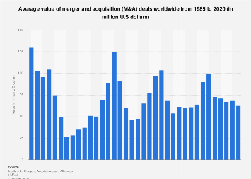 Average value M&A deals worldwide 1985-2018
