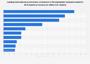 Global contractors in the wastewater treatment construction market by revenue 2016