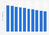 Nombre d'élèves dans l'enseignement secondaire en Roumanie 2005-2016