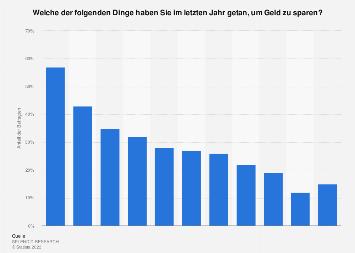 Umfrage zum Methoden um Geld zu sparen in Deutschland 2018