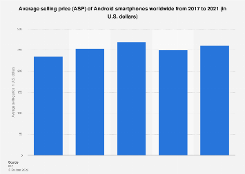 Average selling price of Android smartphones worldwide in 2017 and 2018