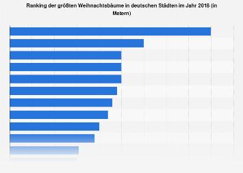 Ranking der größten Weihnachtsbäume in Deutschland 2018