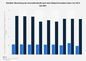 Bewertung Namibias nach dem Global Innovation Index (GII) bis 2018