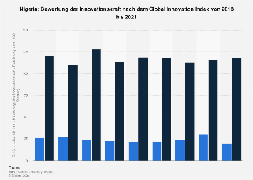 Bewertung Nigerias nach dem Global Innovation Index (GII) bis 2018