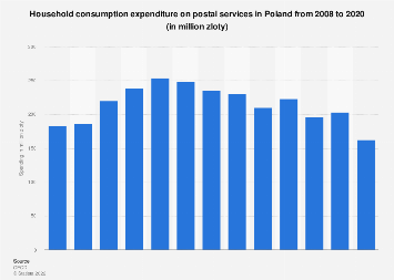 Consumer spending on postal services in Poland 2008-2017