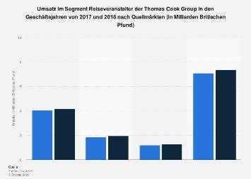 Umsatz im Segment Reiseveranstalter der Thomas Cook Group nach Märkten bis 2018