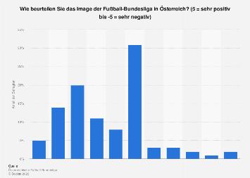 Umfrage zum Image der Fußball-Bundesliga in Österreich in der Saison 2017/18