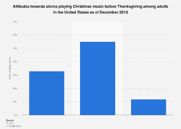 Attitudes to stores playing Christmas songs before Thanksgiving in the U.S. 2018