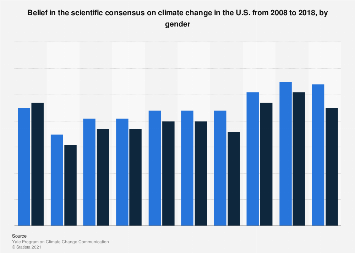 U.S. belief in scientific consensus on climate change by gender 2008-2018