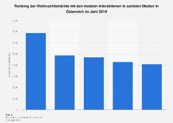 Weihnachtsmärkte mit den meisten Interaktionen im Social Web in Österreich 2018