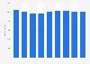 Anzahl der Mitarbeiter der Sappi Limited weltweit bis 2018