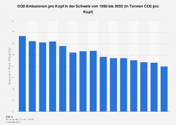 Kohlendioxidemissionen pro Kopf in der Schweiz bis 2016