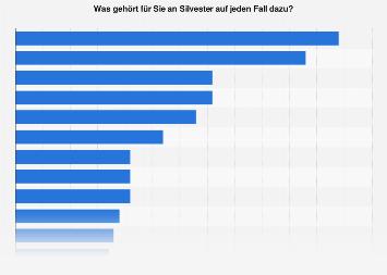Umfrage unter Deutschen zu Dingen, die an Silvester dazu gehören 2018