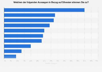 Umfrage in Deutschland zu Meinungen über Silvester 2018