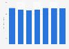 Ratio de eficacia publicitaria del grupo mediático Mediaset España 2013-2018