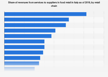Italy: services to suppliers among food retailers 2017