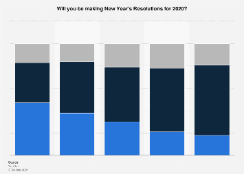 Share of adults making new years resolutions in Great Britain in 2019, by age group