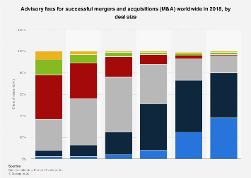 Advisory fees for successful mergers and acquisitions worldwide 2018, by deal size