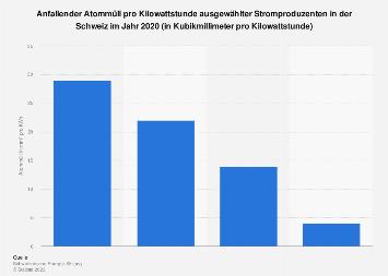 Anfallender Atommüll pro Kilowattstunde ausgewählter Stromproduzen in der Schweiz '17