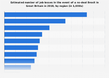 Estimated regional job losses in a no-deal Brexit in Great Britain in 2018