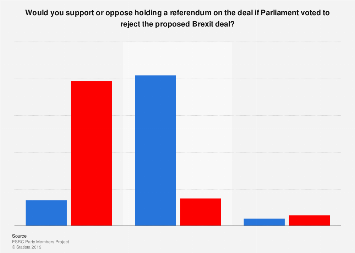 Support for a second Brexit referendum among political party members in 2018