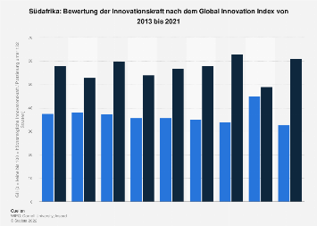 Bewertung Südafrikas nach dem Global Innovation Index (GII) bis 2019