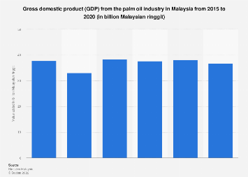 GDP from the palm oil industry in Malaysia 2013-2017
