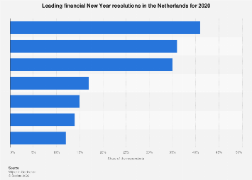 Leading financial New Year resolutions in the Netherlands 2019