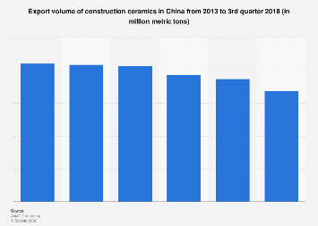 Ceramic building material export volume in China 2013-2018