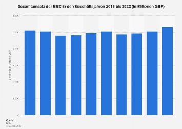 Einnahmen der BBC bis 2019