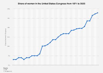 Share of women in the U.S. Congress 1971-2018