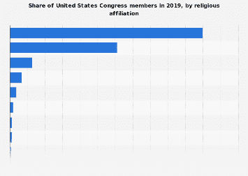 Share of U.S. Congress members, by religious affiliation 2019