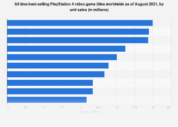 All time best-selling PS4 video games worldwide as of 2018, by unit sales
