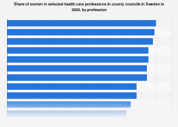 Share of women in health care professions in Sweden 2017, by profession