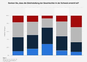 Gleichstellung der Geschlechter in der Schweiz nach Bereichen 2018