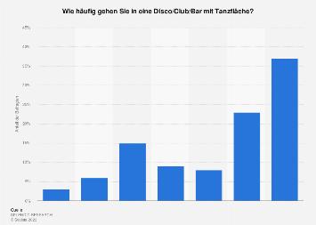Umfrage in Deutschland zur Häufigkeit von Disco-Besuchen 2018