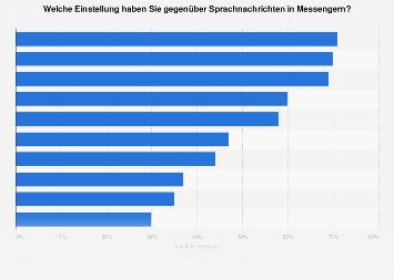 Umfrage zur Einstellung gegenüber Sprachnachrichten in Messengern in Deutschland 2018