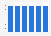Number of students at Linköping University 2015-2017