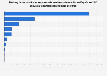 Facturación de las principales compañías de muebles y decoración en España 2017