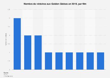 Nombre de victoires aux Golden Globes par film 2019