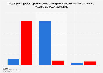 Support for a general election among political party members in 2018
