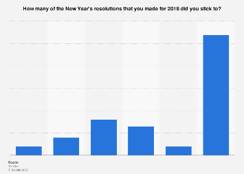Share of Americans who stuck to their 2018 New Year's resolutions