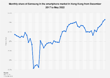Samsung's share in the Hong Kong smartphone market 2017-2018