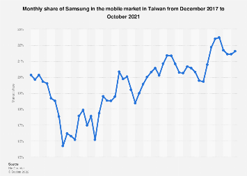 Samsung's share in the Taiwan smartphone market 2017-2018
