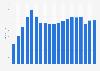 Anzahl der Filialen der Subway GmbH in Deutschland bis 2018