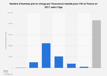 Nombre d'hommes pris en charge pour VIH en France, par âge 2016
