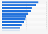 Umfrage in Deutschland zu beliebtesten Online-Aktivitäten am Desktop-PC 2018