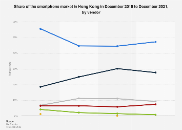 Smartphone market share in Hong Kong 2018, by vendor