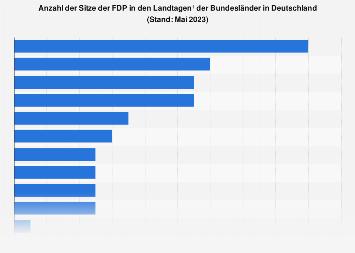 Sitze der FDP in den Landtagen der Bundesländer in Deutschland 2019